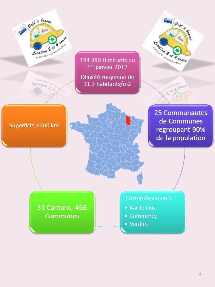 194 390 Habitants au 1 er janvier 2012 Densité moyenne de 31.3 habitants/m2 25 Communautés de Communes regroupant 90% de la population 3 Arrondissements Bar-le-Duc Commercy Verdun 31 Cantons, 498 Communes Superficie 6200 km 4