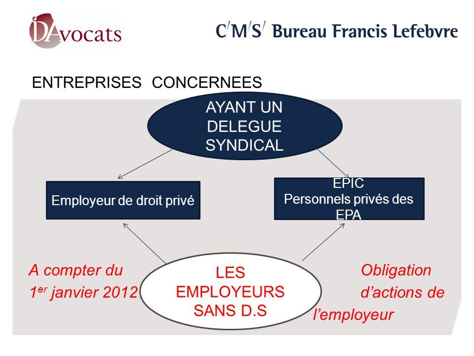ENTREPRISES CONCERNEES A compter du Obligation 1 er janvier 2012… dactions de lemployeur AYANT UN DELEGUE SYNDICAL Employeur de droit privé EPIC Perso