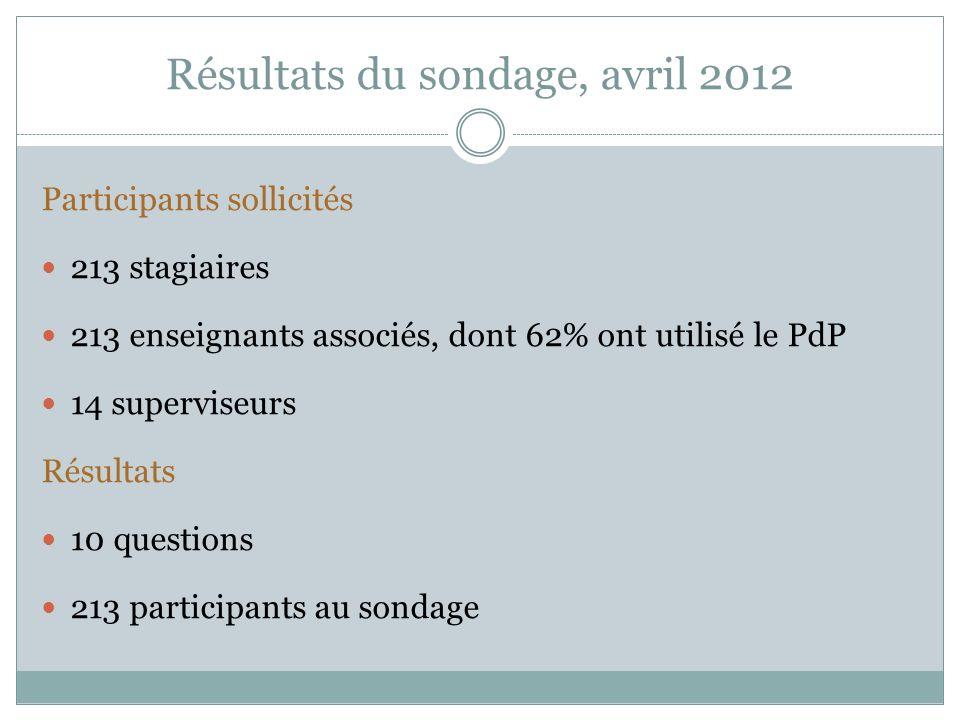 Résultats du sondage, avril 2012 Participants sollicités 213 stagiaires 213 enseignants associés, dont 62% ont utilisé le PdP 14 superviseurs Résultats 10 questions 213 participants au sondage