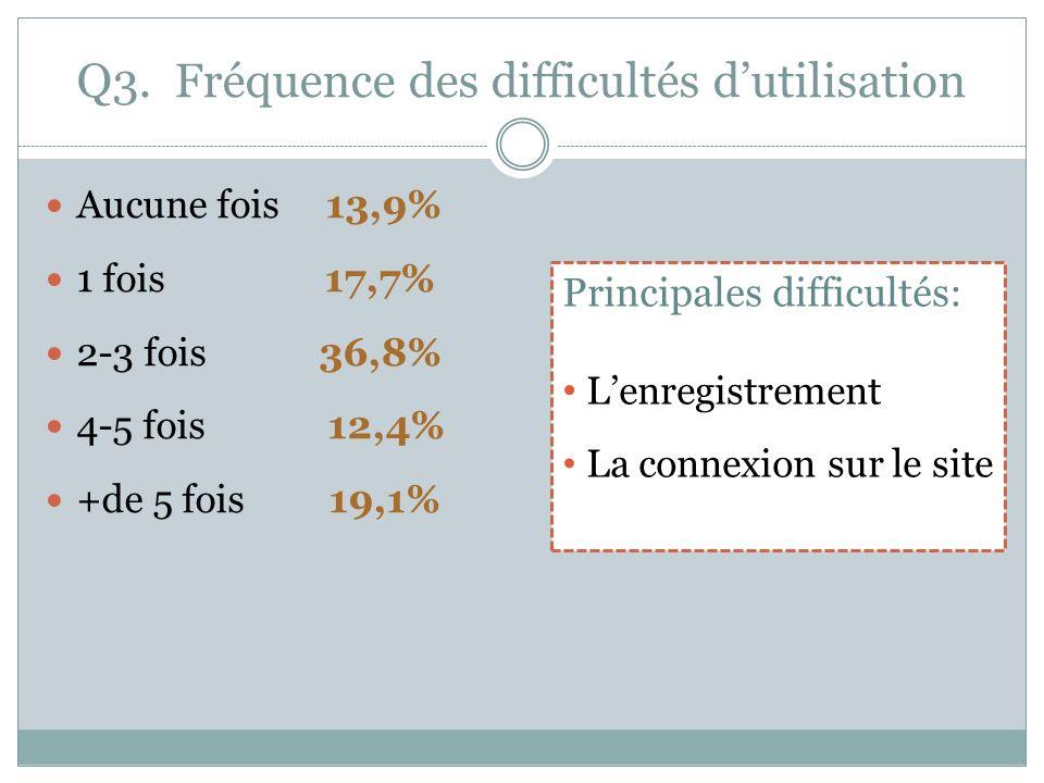 Q3. Fréquence des difficultés dutilisation Aucune fois 13,9% 1 fois 17,7% 2-3 fois 36,8% 4-5 fois 12,4% +de 5 fois 19,1% Principales difficultés: Lenr