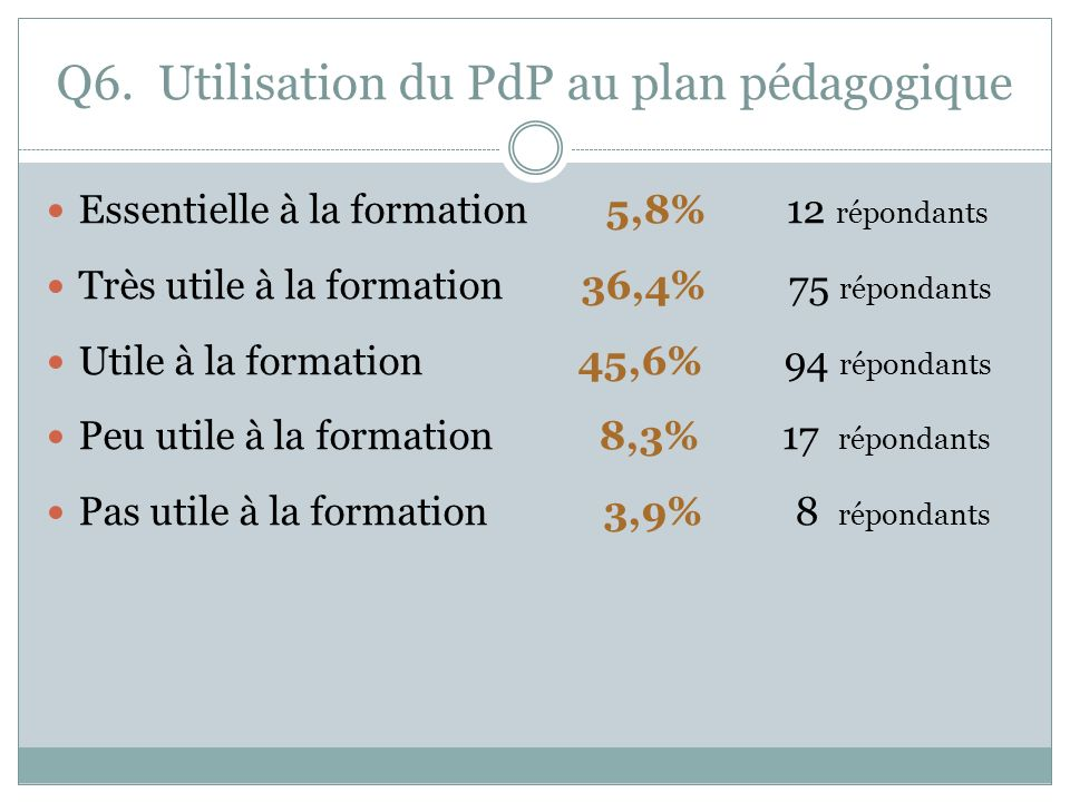 Q6. Utilisation du PdP au plan pédagogique Essentielle à la formation 5,8% 12 répondants Très utile à la formation 36,4% 75 répondants Utile à la form