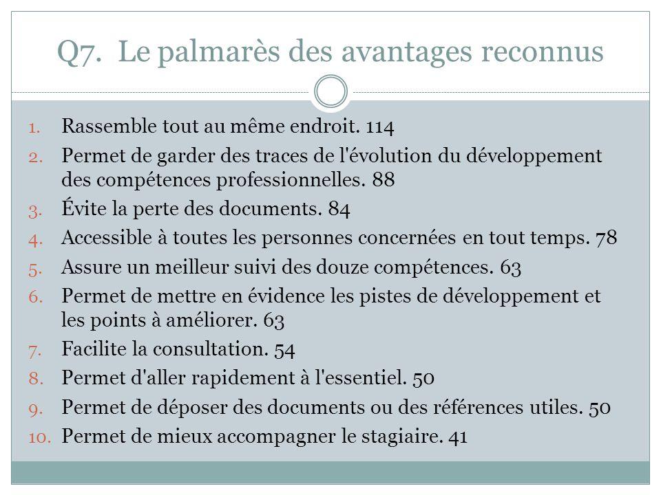 Q7. Le palmarès des avantages reconnus 1. Rassemble tout au même endroit.