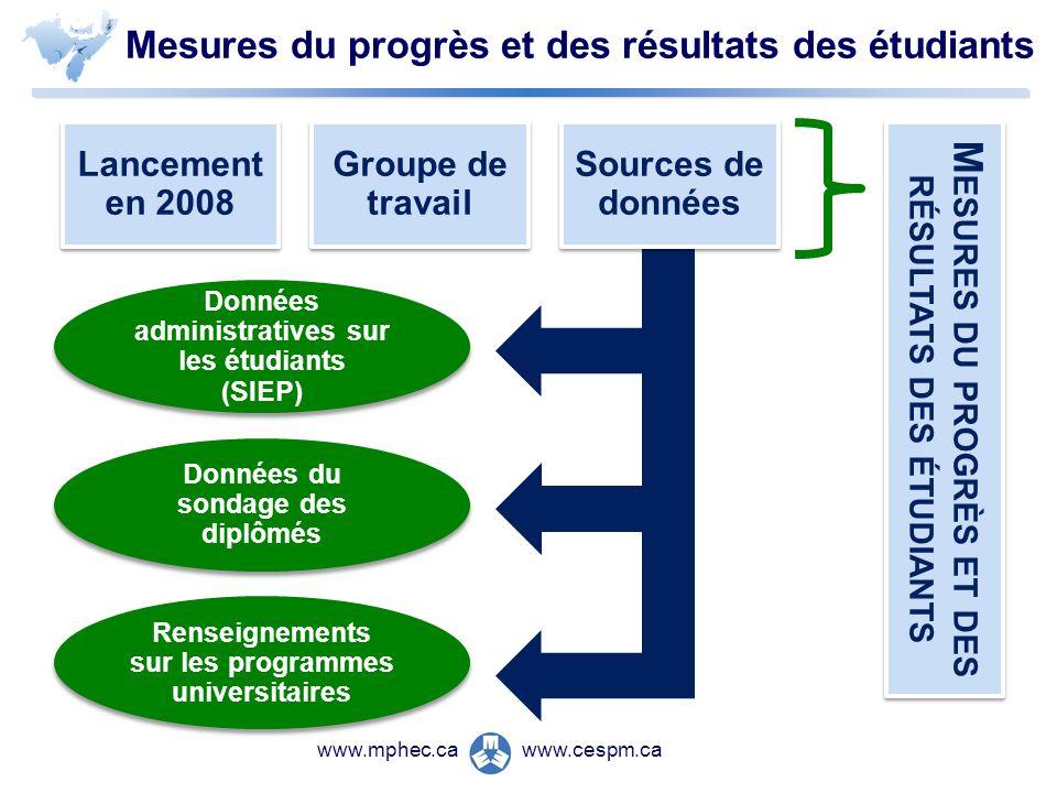 www.cespm.cawww.mphec.ca Mesures du progrès et des résultats des étudiants Lancement en 2008 Groupe de travail Sources de données Données administrati