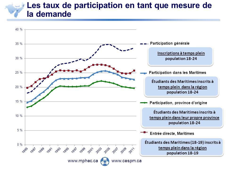 www.cespm.cawww.mphec.ca Les taux de participation en tant que mesure de la demande Inscriptions à temps plein population 18-24 Étudiants des Maritime