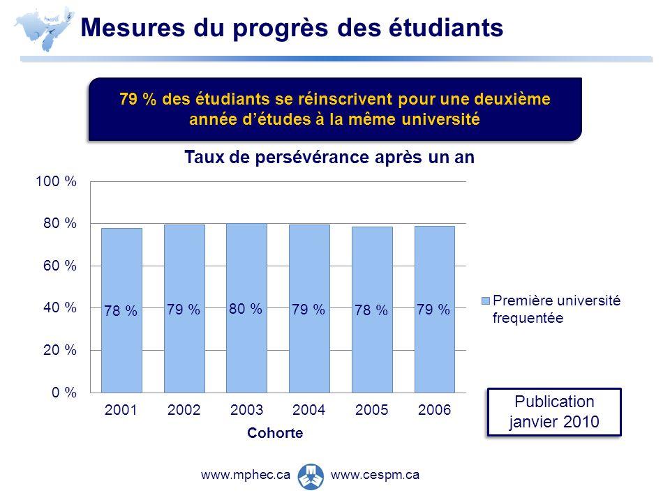 www.cespm.cawww.mphec.ca Publication janvier 2010 79 % des étudiants se réinscrivent pour une deuxième année détudes à la même université Mesures du progrès des étudiants