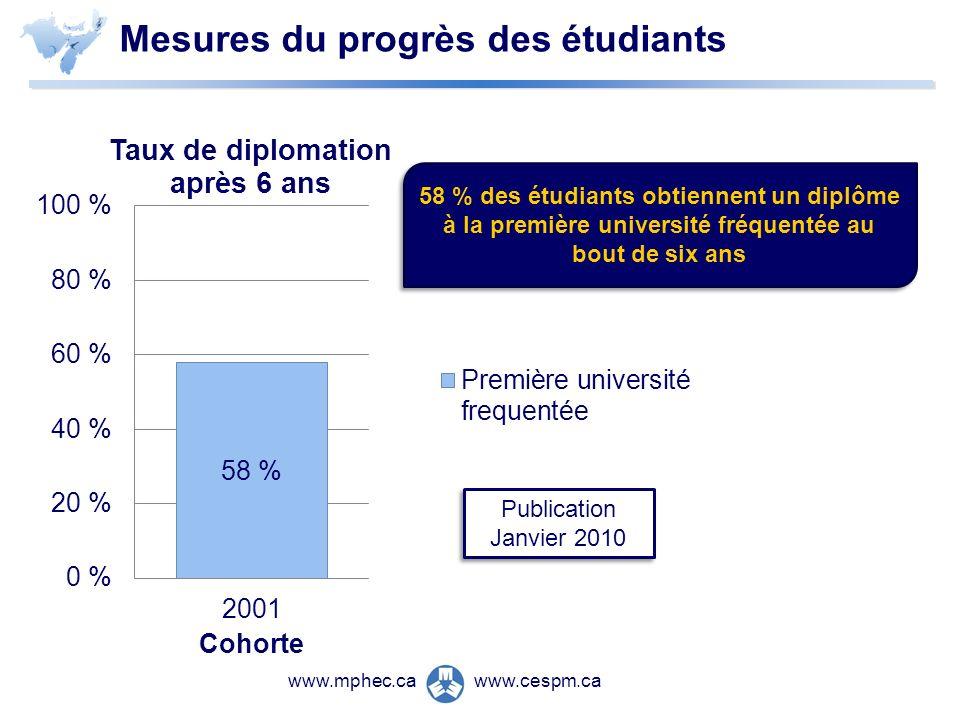 www.cespm.cawww.mphec.ca Mesures du progrès des étudiants Publication Janvier 2010 58 % des étudiants obtiennent un diplôme à la première université fréquentée au bout de six ans