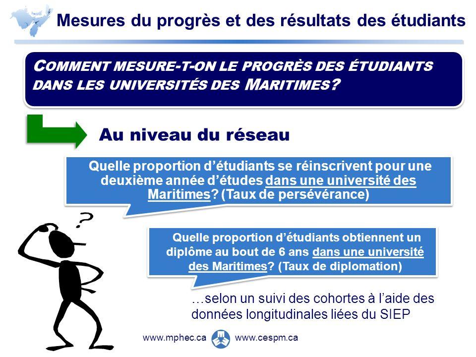 www.cespm.cawww.mphec.ca Mesures du progrès et des résultats des étudiants C OMMENT MESURE - T - ON LE PROGRÈS DES ÉTUDIANTS DANS LES UNIVERSITÉS DES