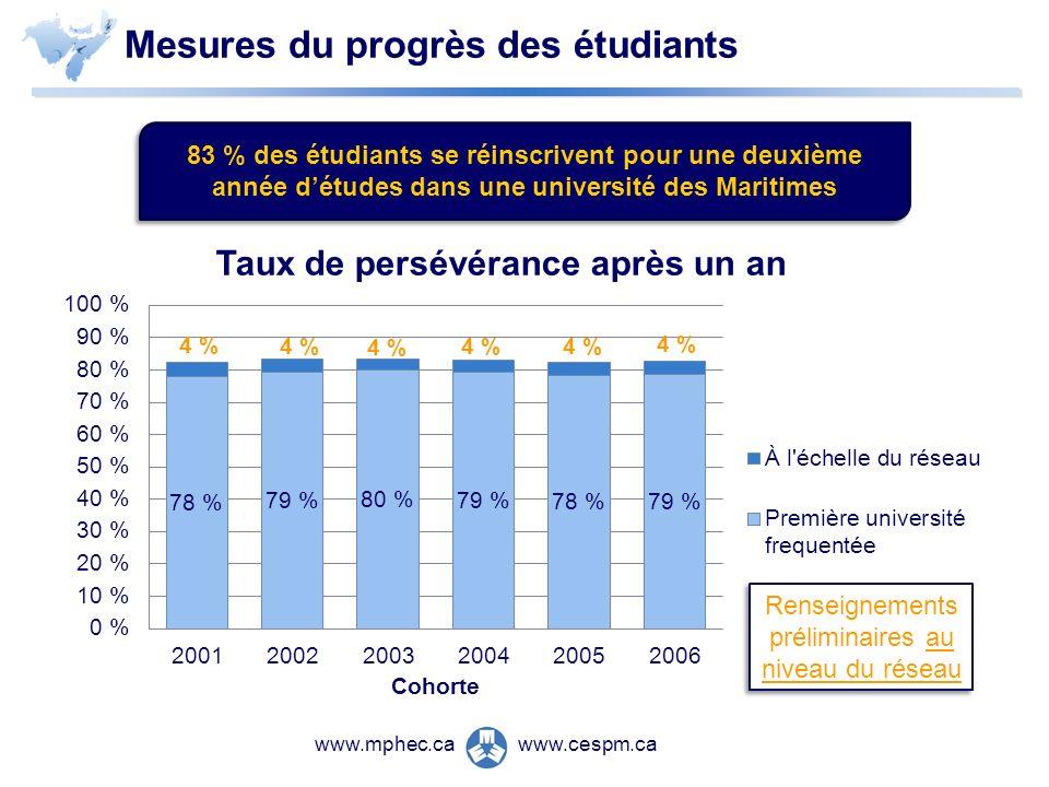 www.cespm.cawww.mphec.ca Renseignements préliminaires au niveau du réseau Mesures du progrès des étudiants 83 % des étudiants se réinscrivent pour une deuxième année détudes dans une université des Maritimes