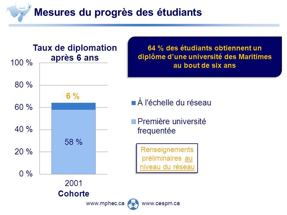 www.cespm.cawww.mphec.ca Renseignements préliminaires au niveau du réseau Mesures du progrès des étudiants 64 % des étudiants obtiennent un diplôme dune université des Maritimes au bout de six ans