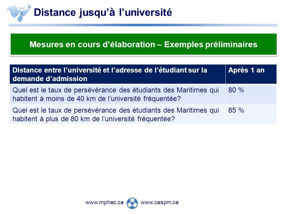 www.cespm.cawww.mphec.ca Distance jusqu à luniversité Mesures en cours délaboration – Exemples préliminaires Distance entre luniversité et ladresse de