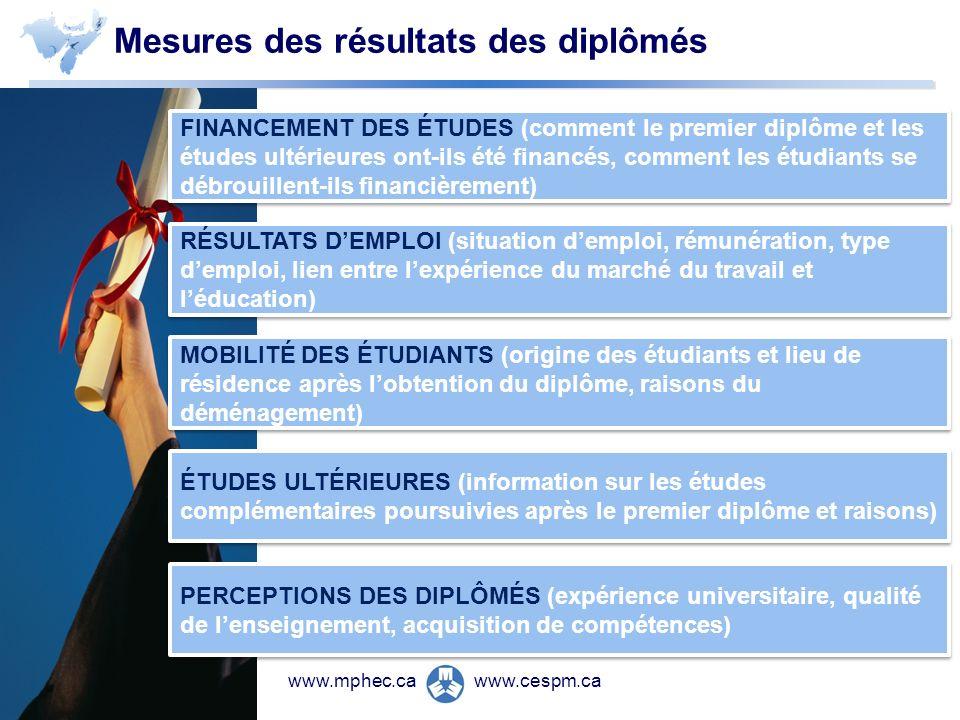 www.cespm.cawww.mphec.ca Mesures des résultats des diplômés FINANCEMENT DES ÉTUDES (comment le premier diplôme et les études ultérieures ont-ils été f