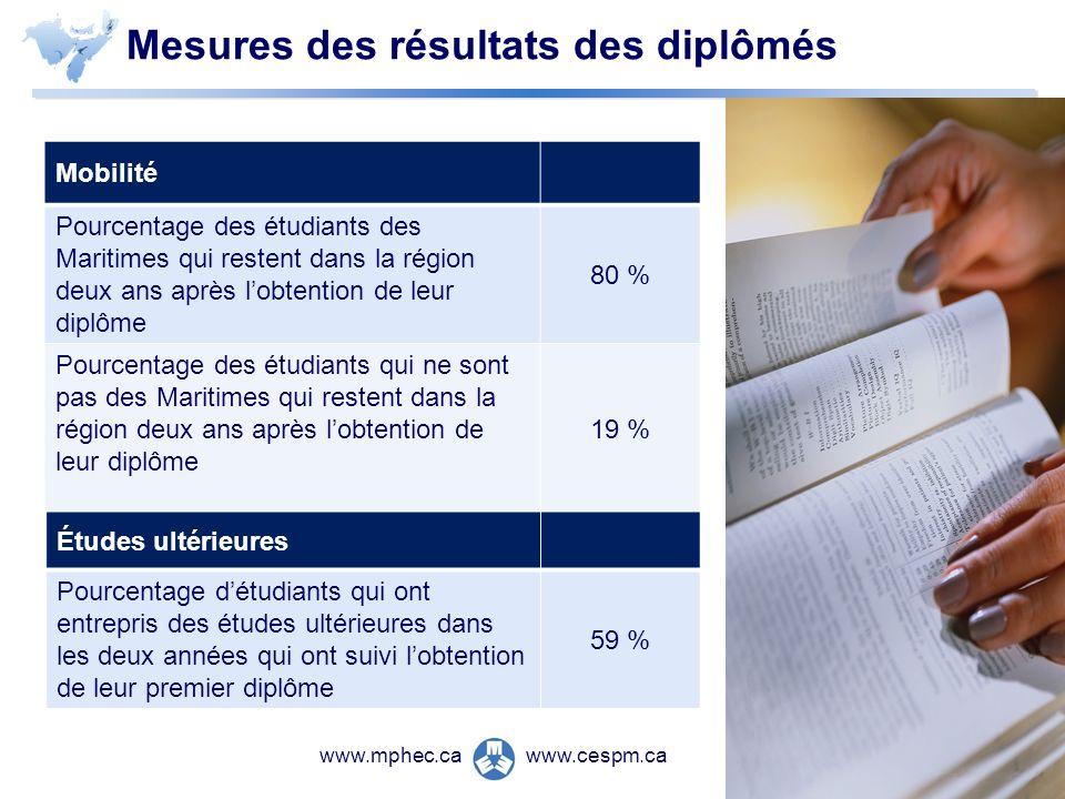 www.cespm.cawww.mphec.ca Mobilité Pourcentage des étudiants des Maritimes qui restent dans la région deux ans après lobtention de leur diplôme 80 % Po