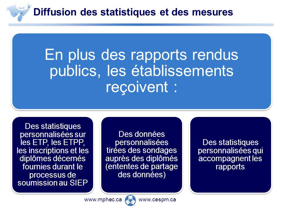www.cespm.cawww.mphec.ca Diffusion des statistiques et des mesures En plus des rapports rendus publics, les établissements reçoivent : Des statistique