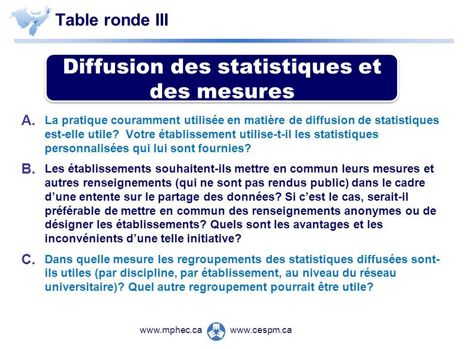 www.cespm.cawww.mphec.ca Table ronde III A. La pratique couramment utilisée en matière de diffusion de statistiques est-elle utile? Votre établissemen