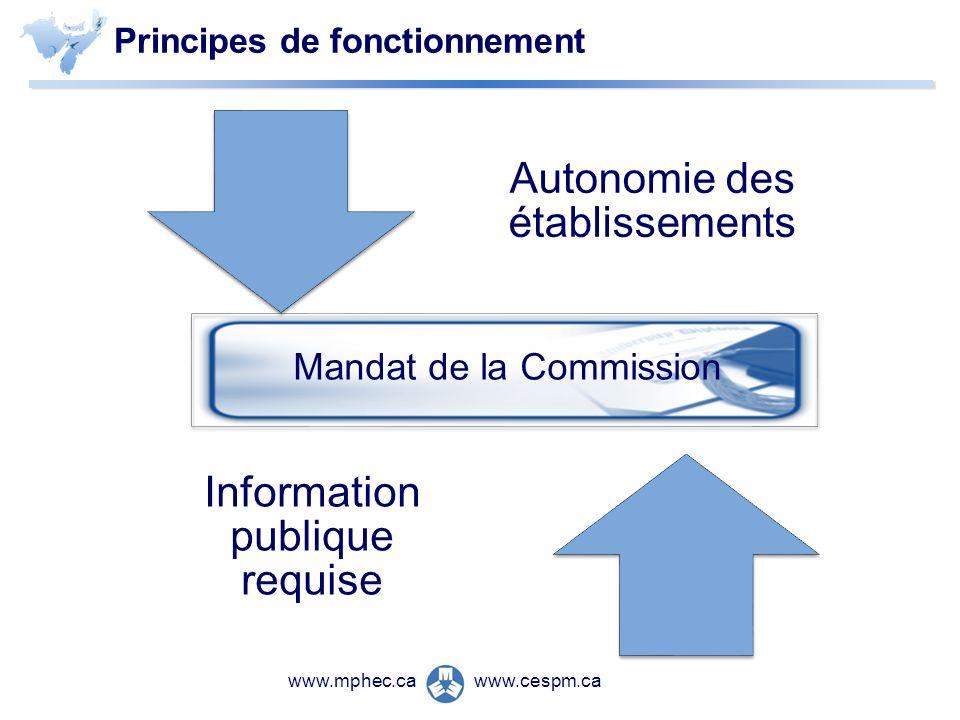 www.cespm.cawww.mphec.ca Principes de fonctionnement Autonomie des établissements Information publique requise Mandat de la Commission