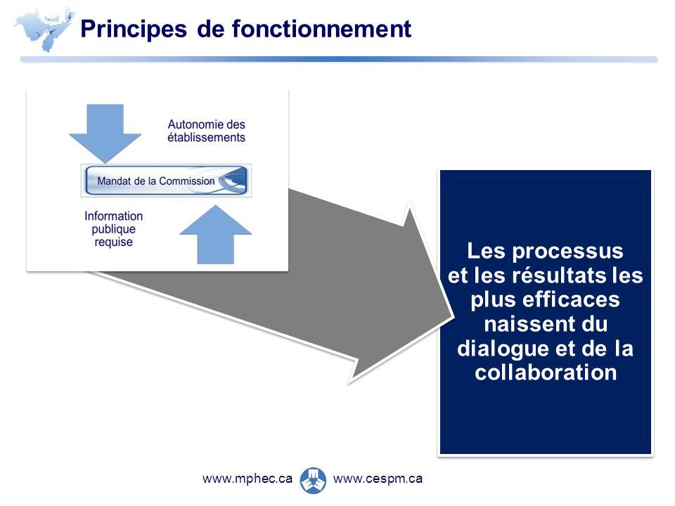 www.cespm.cawww.mphec.ca Les processus et les résultats les plus efficaces naissent du dialogue et de la collaboration Les processus et les résultats les plus efficaces naissent du dialogue et de la collaboration Principes de fonctionnement