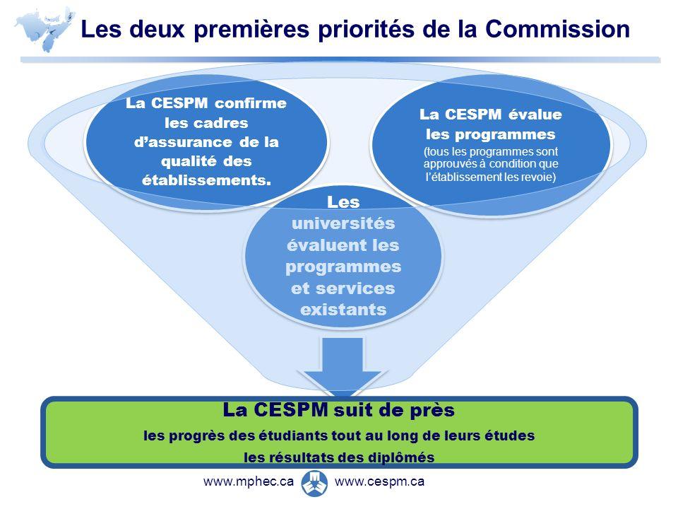 www.cespm.cawww.mphec.ca Les deux premières priorités de la Commission La CESPM suit de près les progrès des étudiants tout au long de leurs études les résultats des diplômés Les universités évaluent les programmes et services existants La CESPM confirme les cadres dassurance de la qualité des établissements.