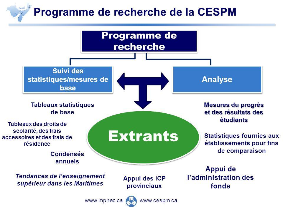 www.cespm.cawww.mphec.ca Programme de recherche de la CESPM Programme de recherche Suivi des statistiques/mesures de base Extrants Tableaux statistiqu