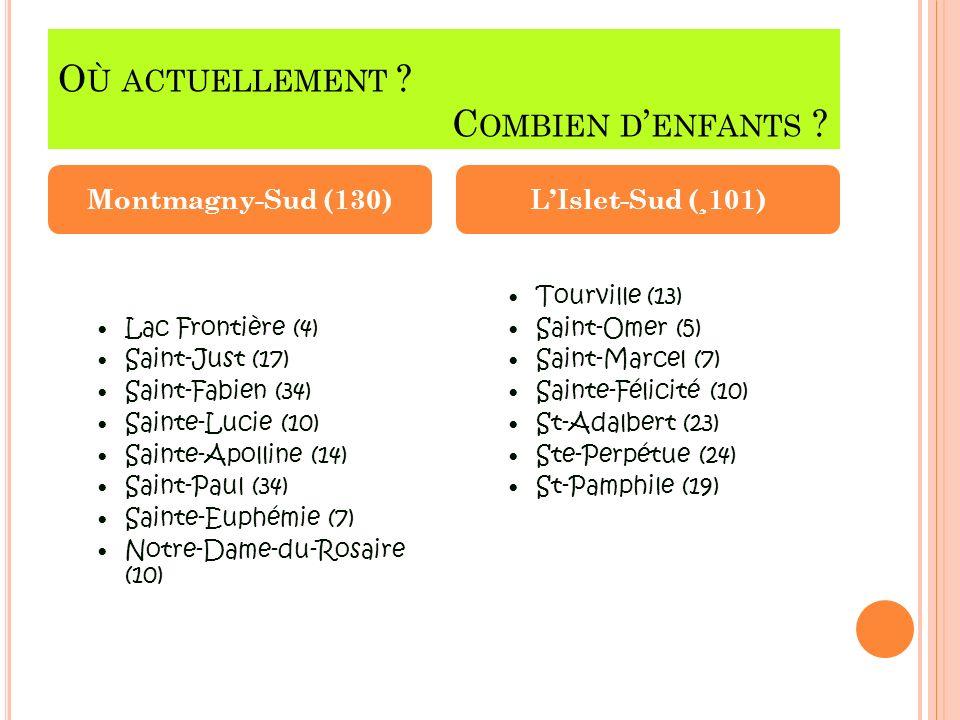 O Ù ACTUELLEMENT ? C OMBIEN D ENFANTS ? Lac Frontière (4) Saint-Just (17) Saint-Fabien (34) Sainte-Lucie (10) Sainte-Apolline (14) Saint-Paul (34) Sai