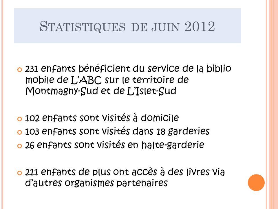 S TATISTIQUES DE JUIN 2012 231 enfants bénéficient du service de la biblio mobile de LABC sur le territoire de Montmagny-Sud et de LIslet-Sud 102 enfa