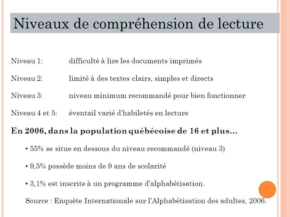 Niveaux de compréhension de lecture Niveau 1: difficulté à lire les documents imprimés Niveau 2:limité à des textes clairs, simples et directs Niveau