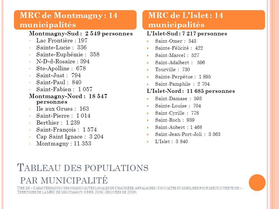 T ABLEAU DES POPULATIONS PAR MUNICIPALITÉ T IRÉ DE « C ARACTÉRISATION DES COMMUNAUTÉS LOCALES DE C HAUDIÈRE -A PPALACHES : C ONNAÎTRE ET MOBILISER POUR MIEUX INTERVENIR » - T ERRITOIRE DE LA MRC DE M ONTMAGNY.