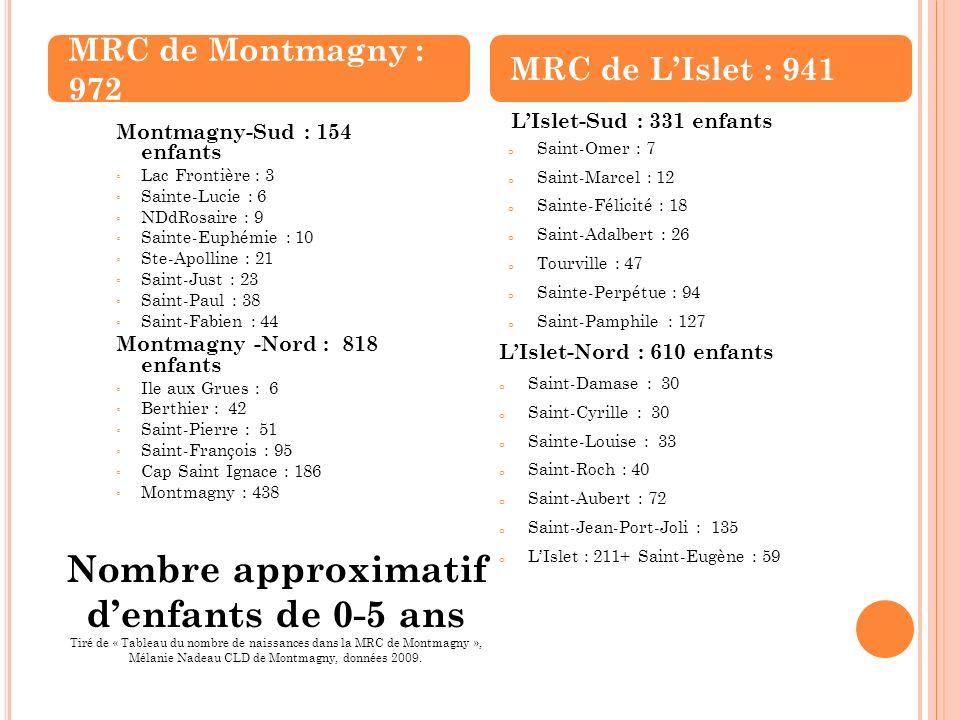 Nombre approximatif denfants de 0-5 ans Tiré de « Tableau du nombre de naissances dans la MRC de Montmagny », Mélanie Nadeau CLD de Montmagny, données 2009.