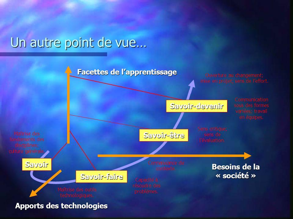 Un autre point de vue… Apports des technologies Besoins de la « société » Facettes de lapprentissage Savoir Savoir-devenir Savoir-être Savoir-faire Ma