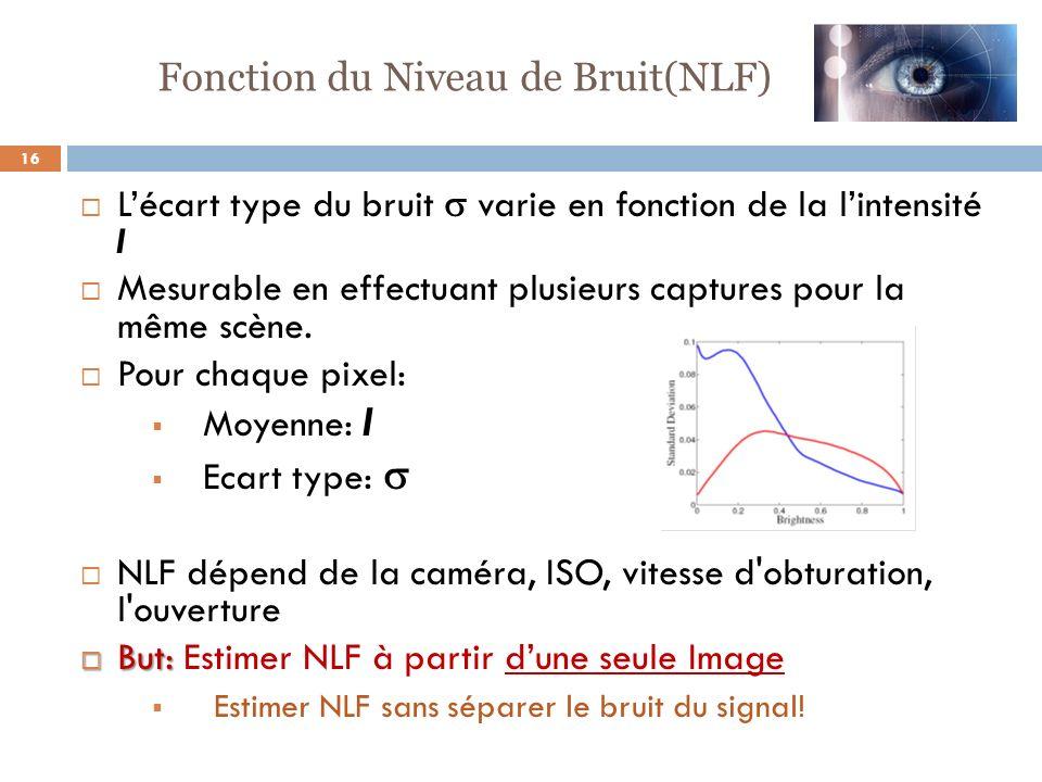 16 Lécart type du bruit varie en fonction de la lintensité I Mesurable en effectuant plusieurs captures pour la même scène. Pour chaque pixel: Moyenne