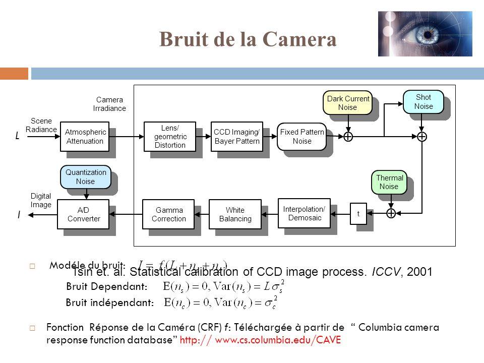 Modéle du bruit: Fonction Réponse de la Caméra (CRF) f: Téléchargée à partir de Columbia camera response function database http:// www.cs.columbia.edu