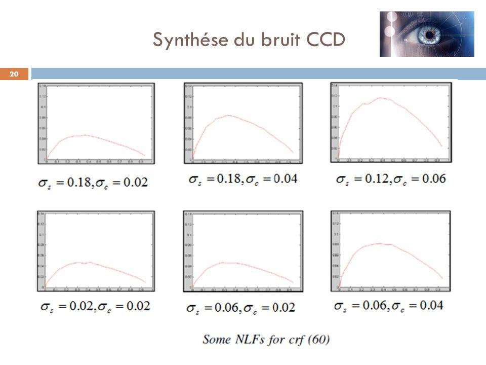 20 Synthése du bruit CCD