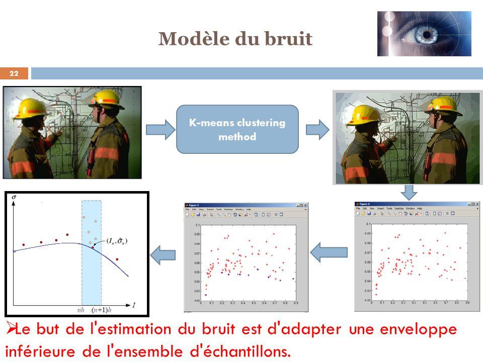 22 K-means clustering method Le but de l'estimation du bruit est d'adapter une enveloppe inférieure de l'ensemble d'échantillons. Modèle du bruit