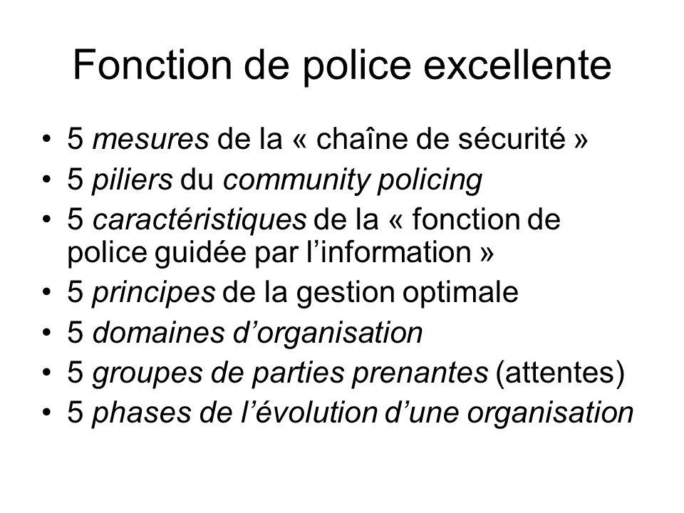 Fonction de police excellente 5 mesures de la « chaîne de sécurité » 5 piliers du community policing 5 caractéristiques de la « fonction de police guidée par linformation » 5 principes de la gestion optimale 5 domaines dorganisation 5 groupes de parties prenantes (attentes) 5 phases de lévolution dune organisation