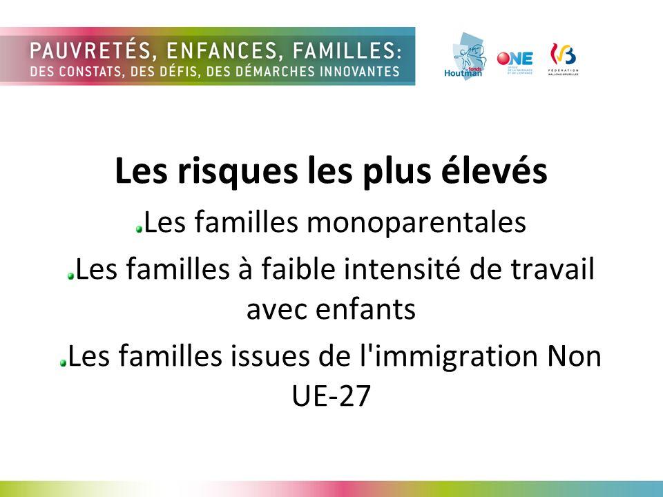 Les risques les plus élevés Les familles monoparentales Les familles à faible intensité de travail avec enfants Les familles issues de l immigration Non UE-27