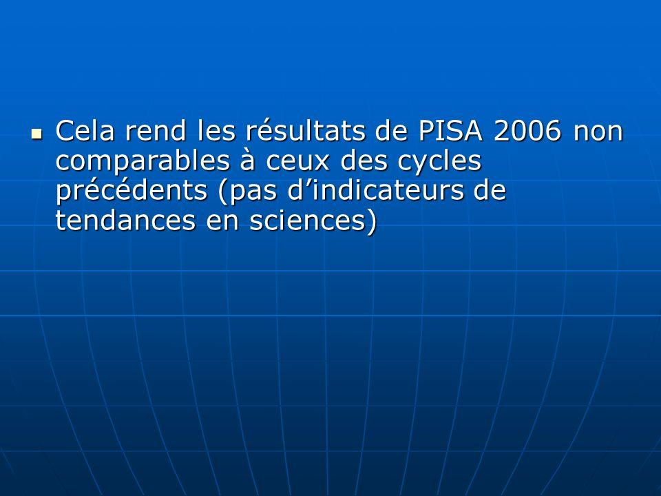 Cela rend les résultats de PISA 2006 non comparables à ceux des cycles précédents (pas dindicateurs de tendances en sciences) Cela rend les résultats