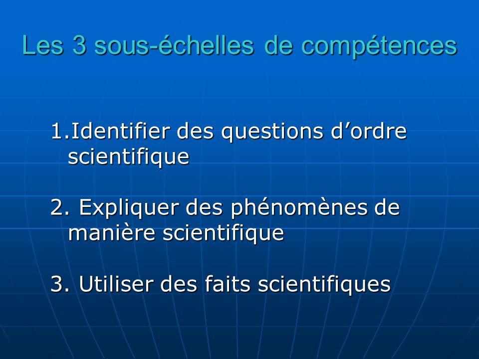 Les 3 sous-échelles de compétences 1.Identifier des questions dordre scientifique 2. Expliquer des phénomènes de manière scientifique 3. Utiliser des
