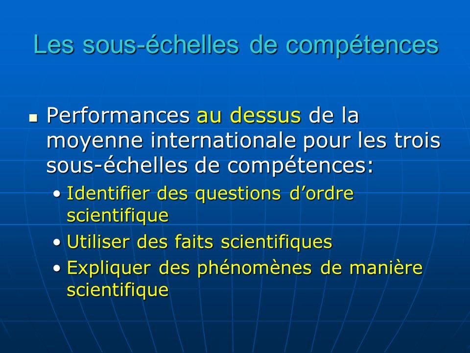 Performances au dessus de la moyenne internationale pour les trois sous-échelles de compétences: Performances au dessus de la moyenne internationale p