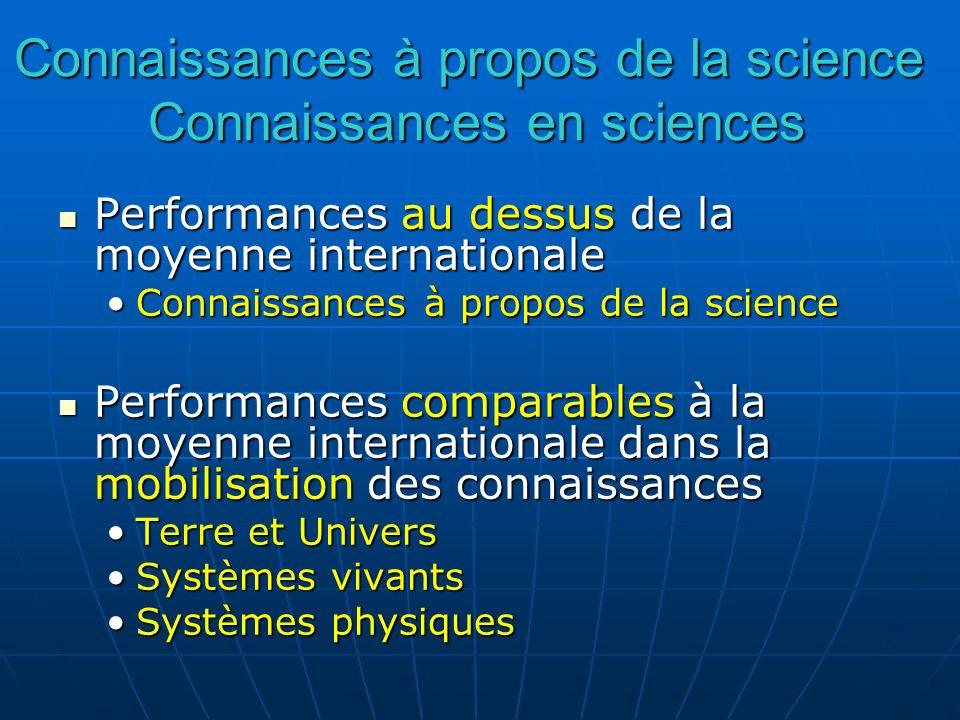 Performances au dessus de la moyenne internationale Performances au dessus de la moyenne internationale Connaissances à propos de la scienceConnaissan