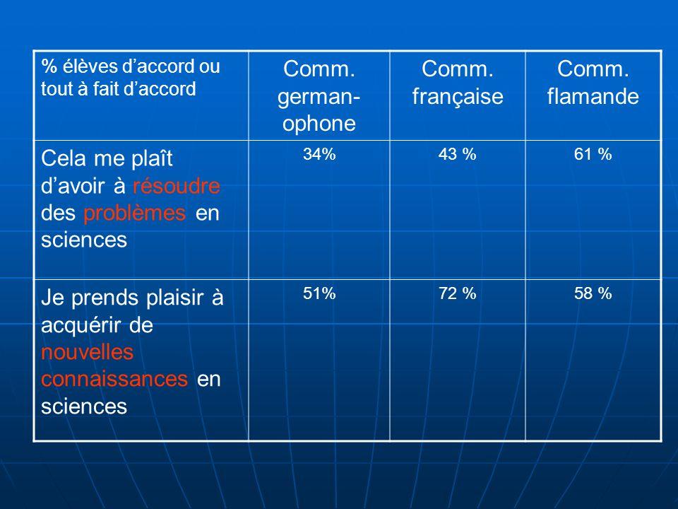 % élèves daccord ou tout à fait daccord Comm. german- ophone Comm. française Comm. flamande Cela me plaît davoir à résoudre des problèmes en sciences