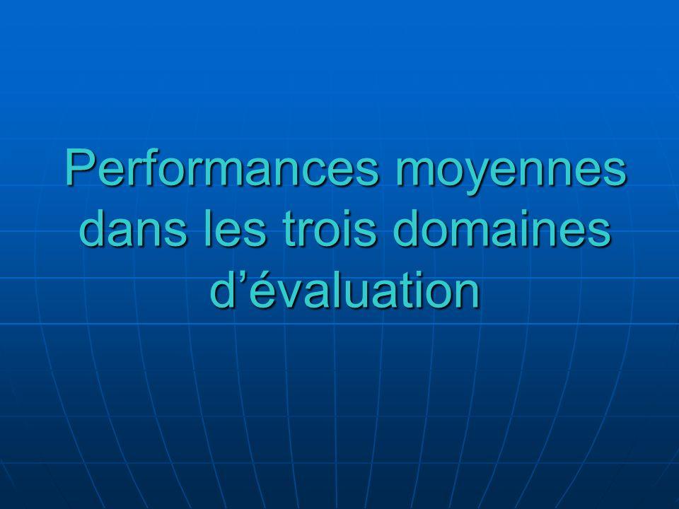 Performances moyennes dans les trois domaines dévaluation