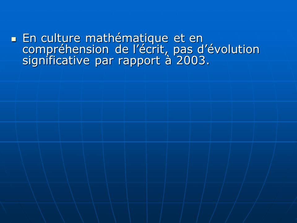 En culture mathématique et en compréhension de lécrit, pas dévolution significative par rapport à 2003. En culture mathématique et en compréhension de