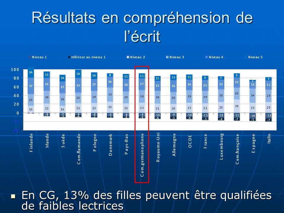 Résultats en compréhension de lécrit En CG, 13% des filles peuvent être qualifiées de faibles lectrices En CG, 13% des filles peuvent être qualifiées