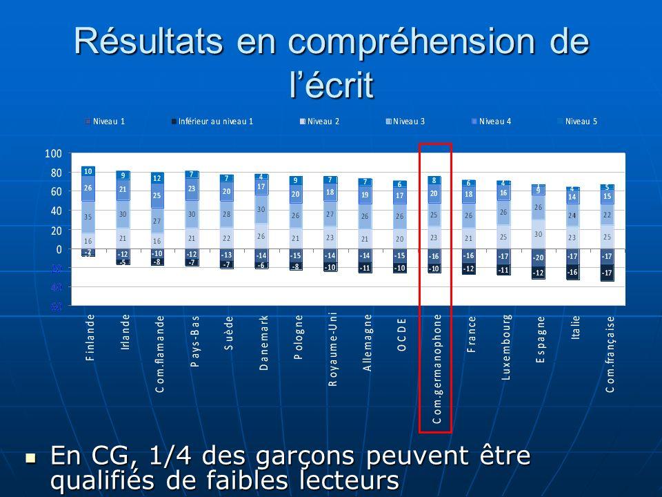 Résultats en compréhension de lécrit En CG, 1/4 des garçons peuvent être qualifiés de faibles lecteurs En CG, 1/4 des garçons peuvent être qualifiés d