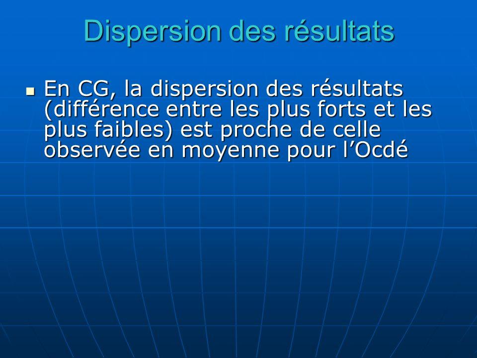 Dispersion des résultats En CG, la dispersion des résultats (différence entre les plus forts et les plus faibles) est proche de celle observée en moye