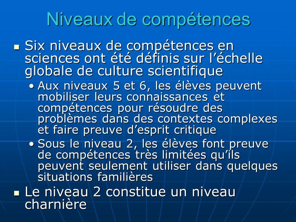 Niveaux de compétences Six niveaux de compétences en sciences ont été définis sur léchelle globale de culture scientifique Six niveaux de compétences