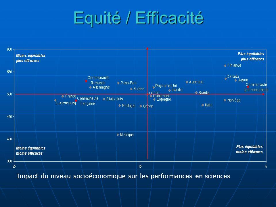 Impact du niveau socioéconomique sur les performances en sciences Equité / Efficacité