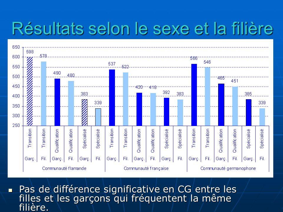 Résultats selon le sexe et la filière Pas de différence significative en CG entre les filles et les garçons qui fréquentent la même filière. Pas de di