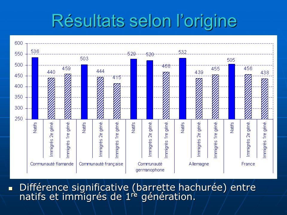 Résultats selon lorigine Différence significative (barrette hachurée) entre natifs et immigrés de 1 re génération. Différence significative (barrette
