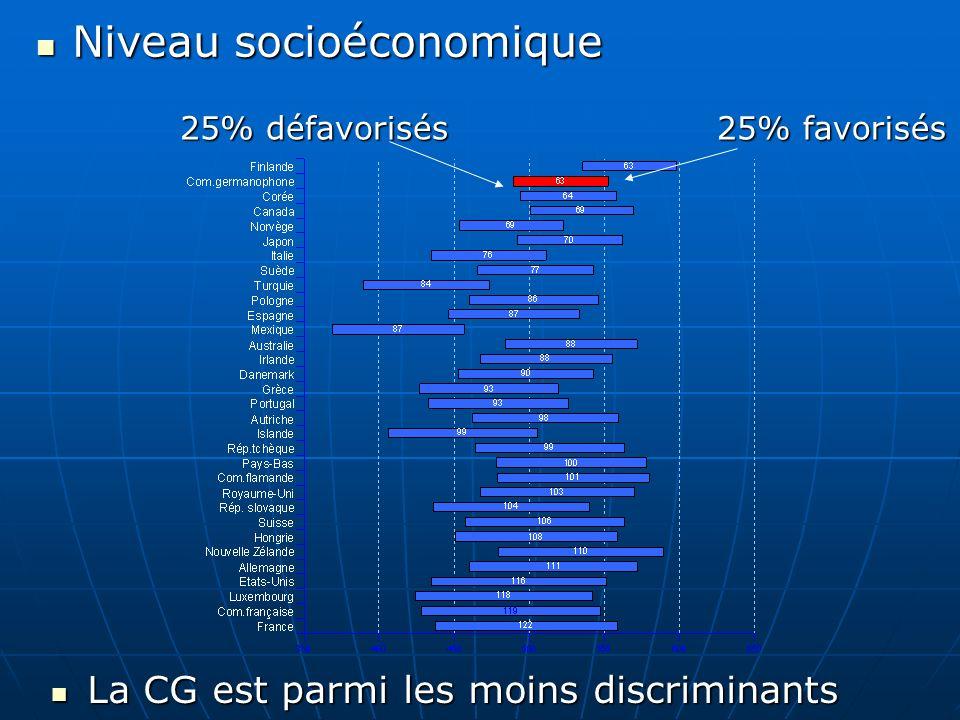 La CG est parmi les moins discriminants La CG est parmi les moins discriminants 25% défavorisés 25% favorisés Niveau socioéconomique Niveau socioécono