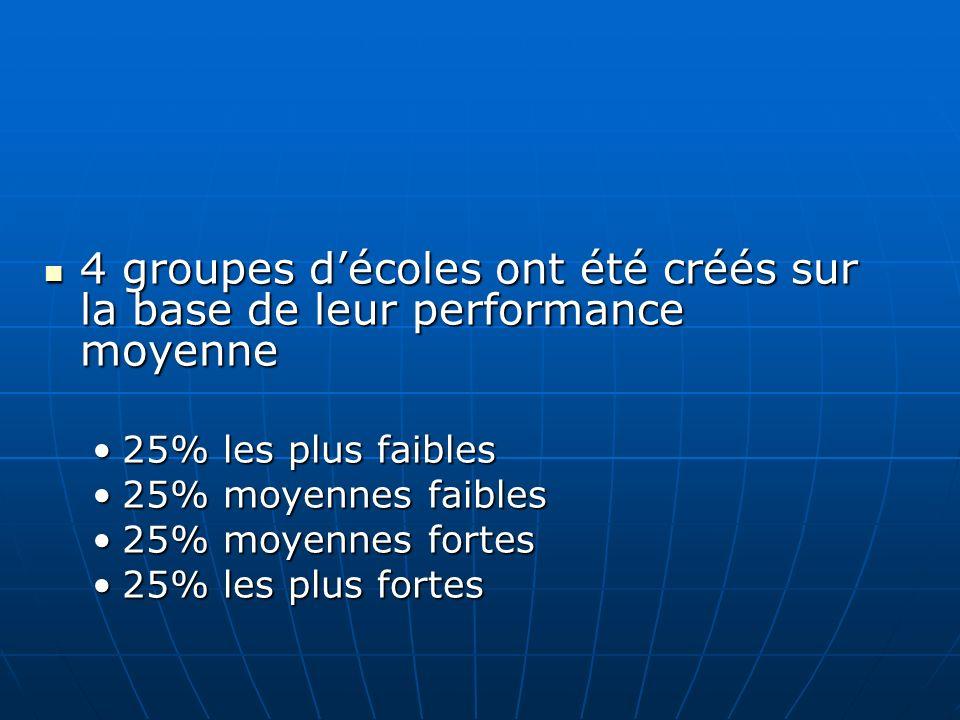 4 groupes décoles ont été créés sur la base de leur performance moyenne 4 groupes décoles ont été créés sur la base de leur performance moyenne 25% le